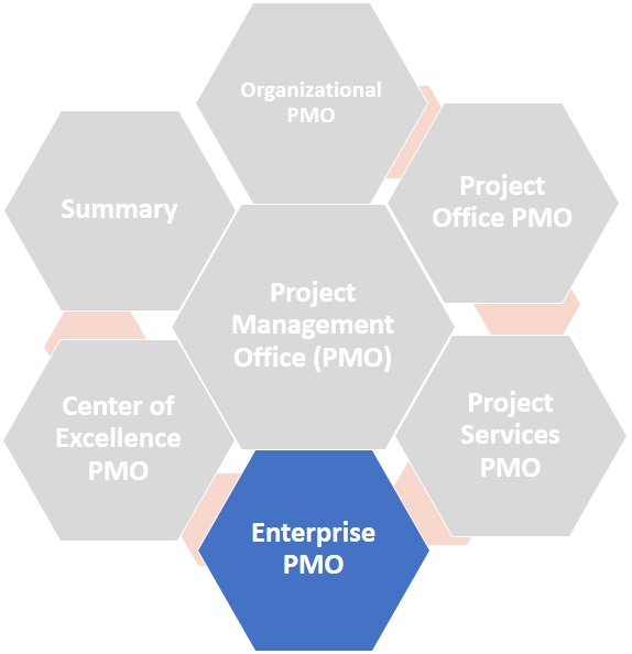 Enterprise PMO