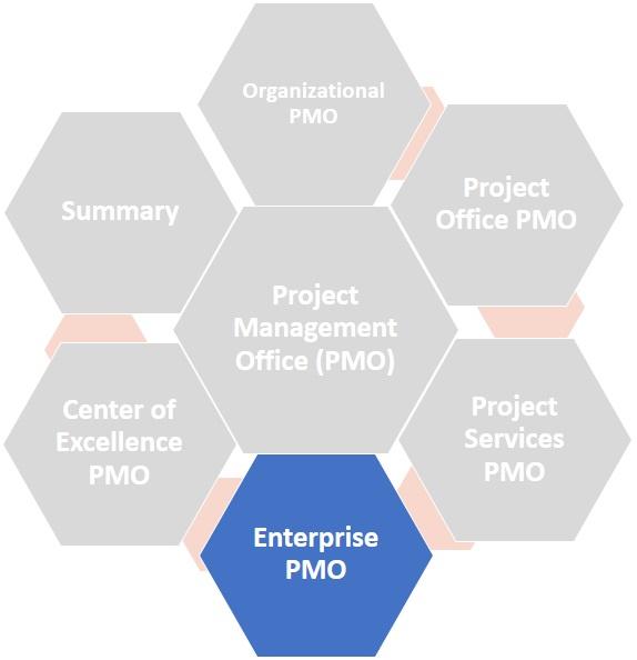 Enterprise PMO