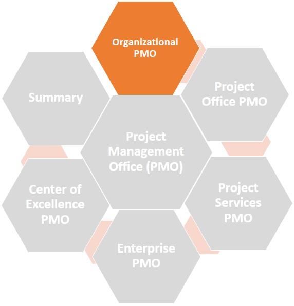 Organizational PMO