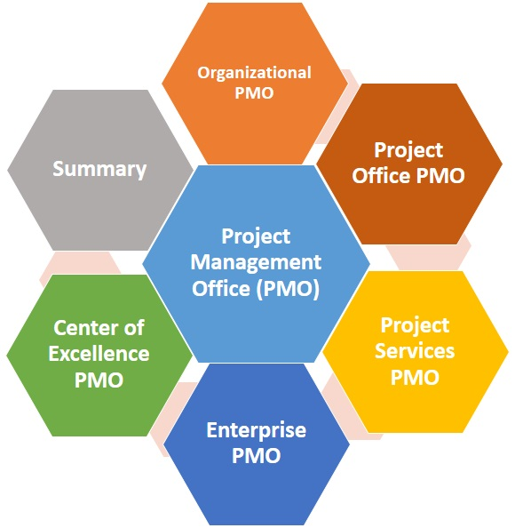 Types of PMO frameworks