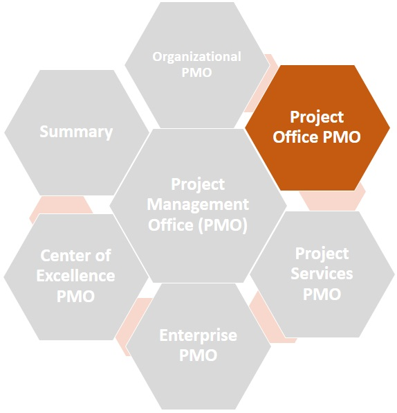 Project Office PMO